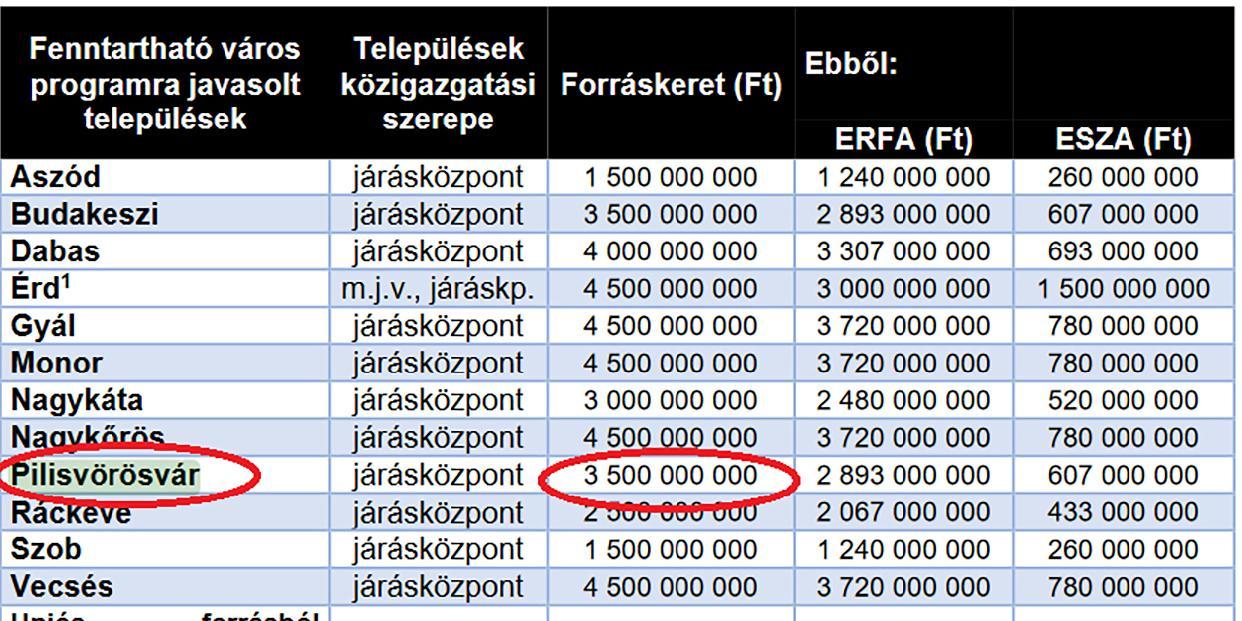 3,5 milliárd forintos forráskeretet nyerhet el Pilisvörösvár